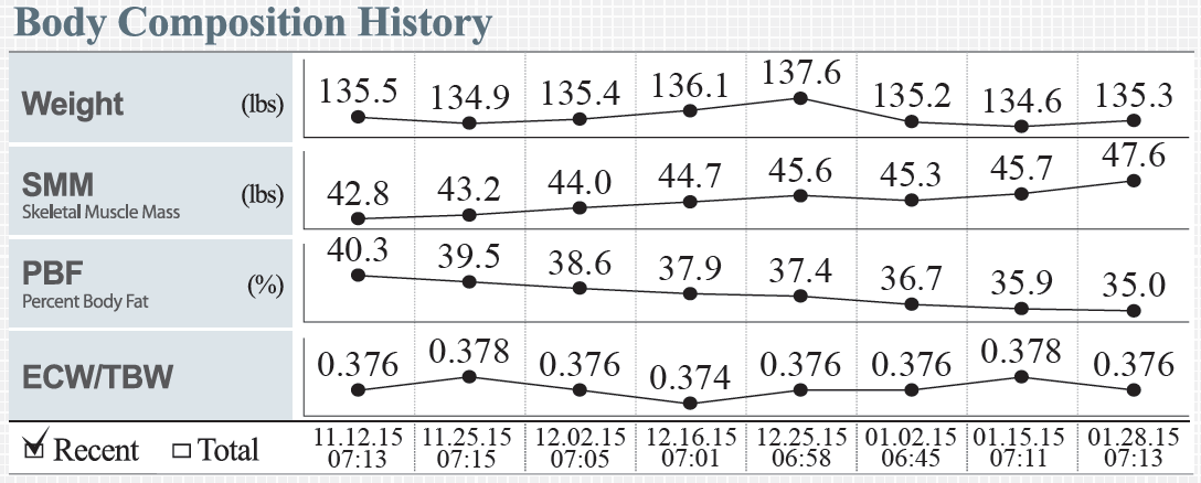 inbody body composition history output