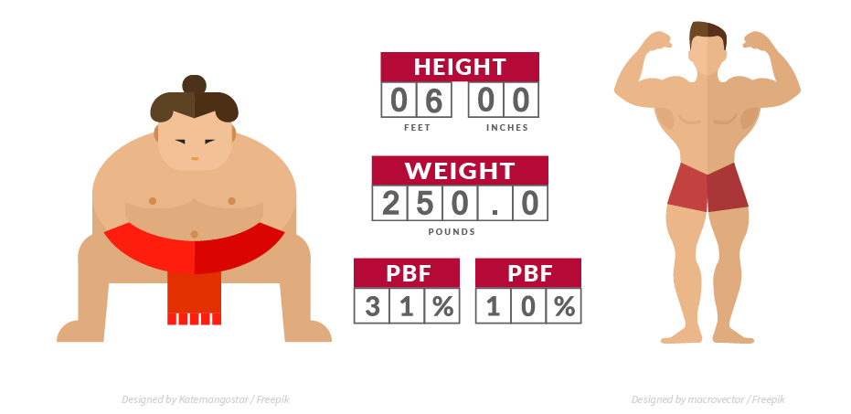 two men with the same height and weight, but different body composition