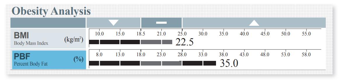 Understand the InBody Result Sheet - InBody USA