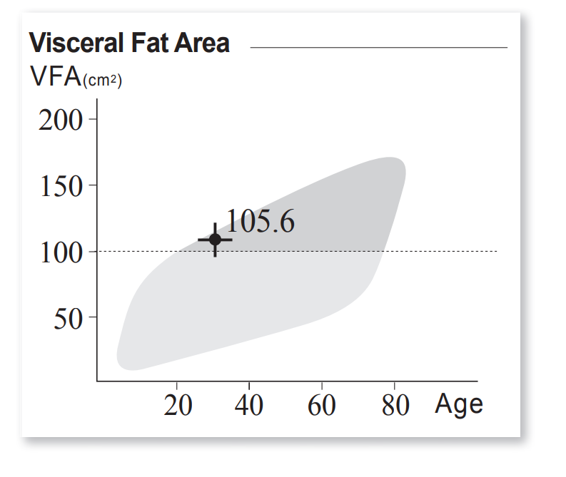 visceral fat area output from inbody result sheet