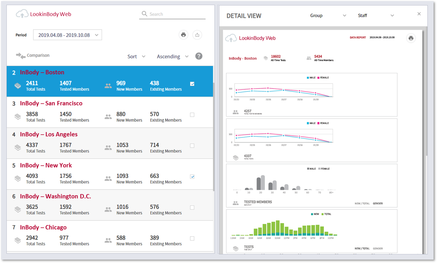LookinBody Web Dashboard Multilocation Report