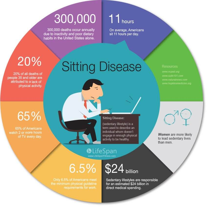 sedentary lifestyle infographic