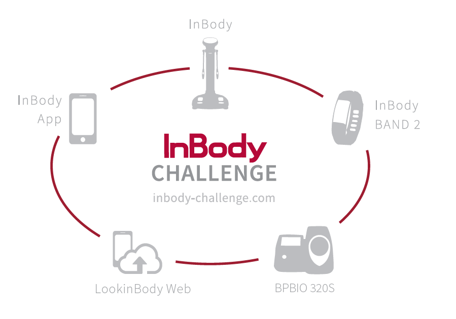 inbody challenge supported by inbody technology platform